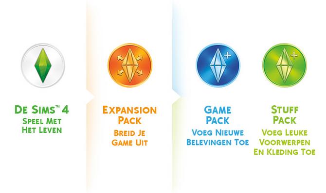 De Sims Spellen cover