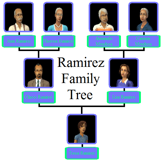 Ramirez Family Tree