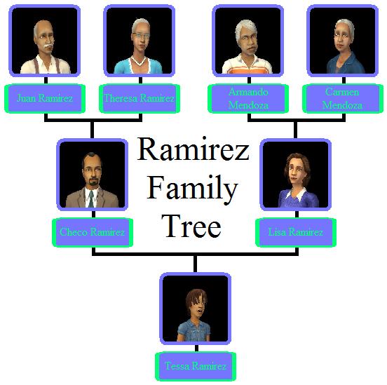 Ramirez Family Tree