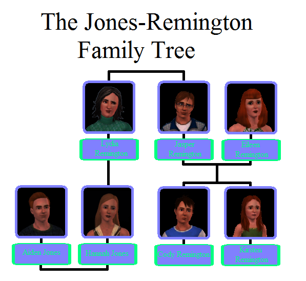 Jones-Remington Family Tree