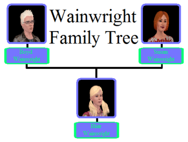 Wainwright Family Tree