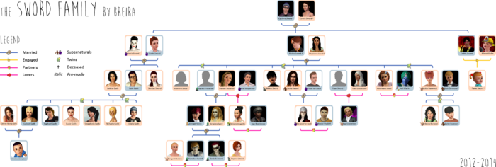 Sword family tree