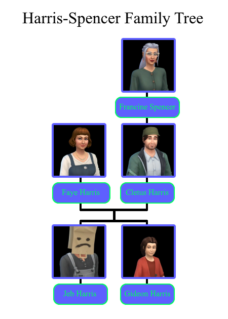 Harris-Spencer family tree