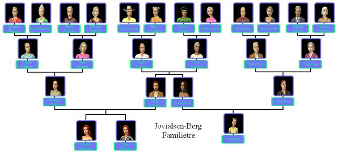 Jovialsen-Berg familietre