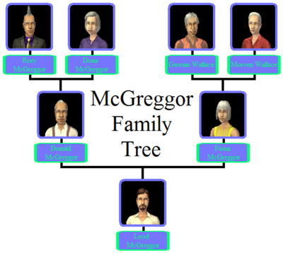McGreggor Family Tree