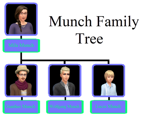 Munch Family Tree