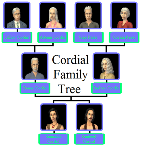 File:Cordial Family Tree.png