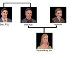 Familia Alto/Conexiones familiares