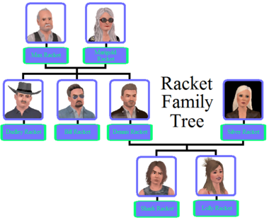Racket Family Tree