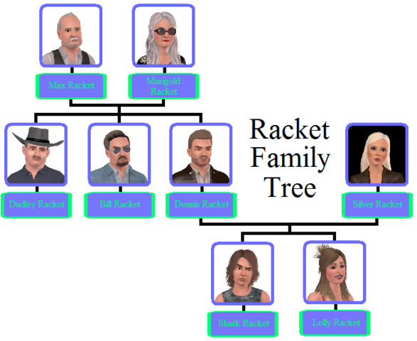File:Racket Family Tree.png