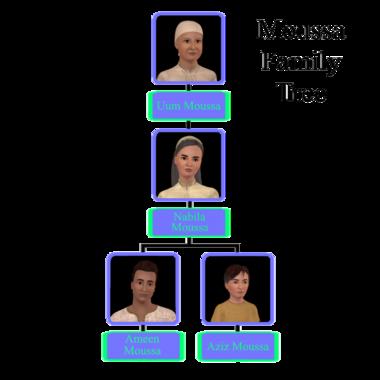 Moussa Family Tree