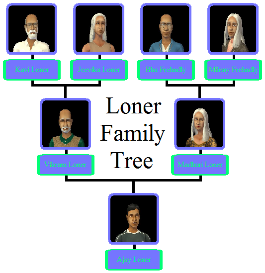 Loner Family Tree