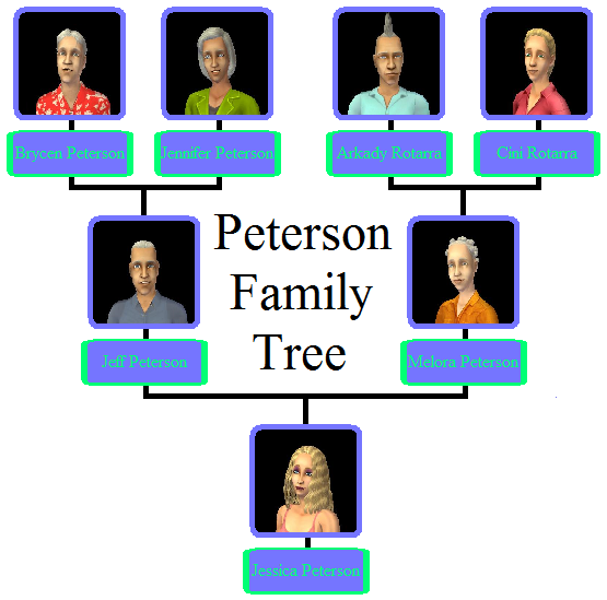 Peterson Family Tree