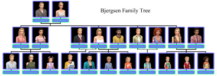 Bjergsen Family Tree MLL