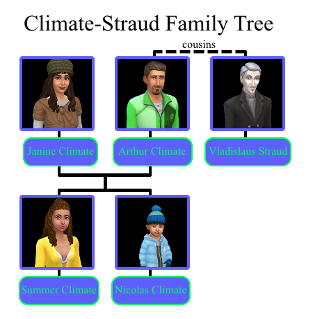 Climate family | The Sims Wiki | FANDOM powered by Wikia