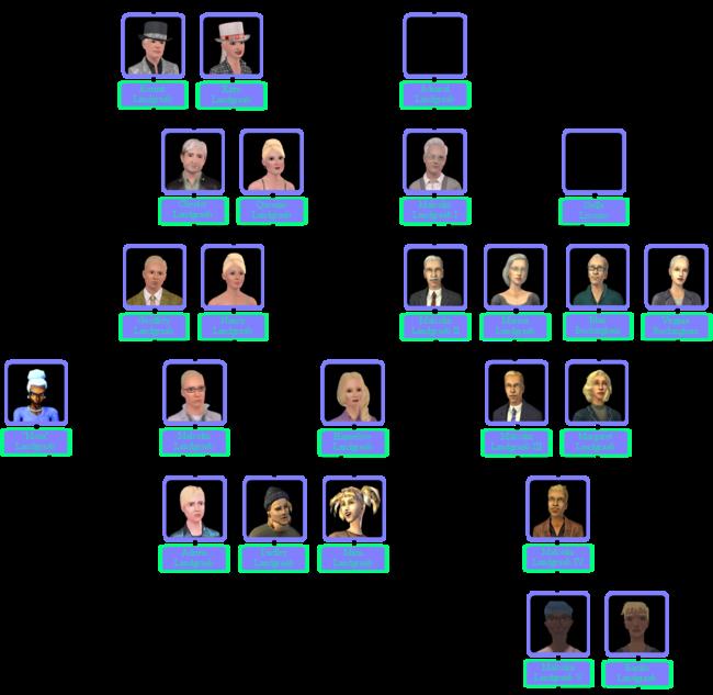 Landgraab Family Tree Including Malcolm I
