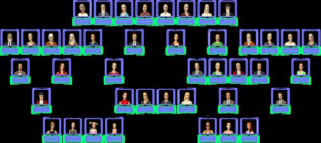 Capp Family Tree