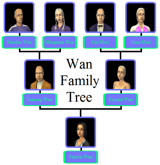 Wan Family Tree