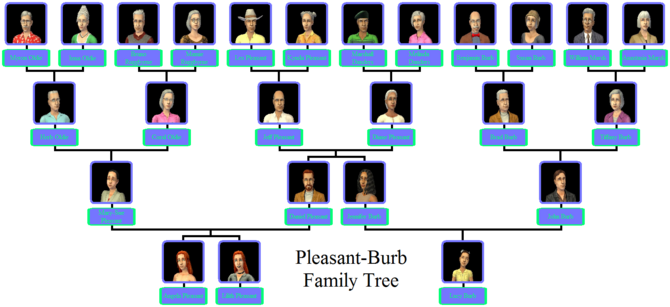 Pleasant-Burb Family Tree