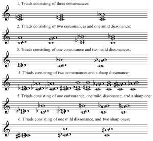 Krenek's chord classification from Studies in Counterpoint