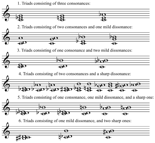 File:Krenek's chord classification from Studies in Counterpoint.png