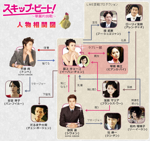Live action relationship chart