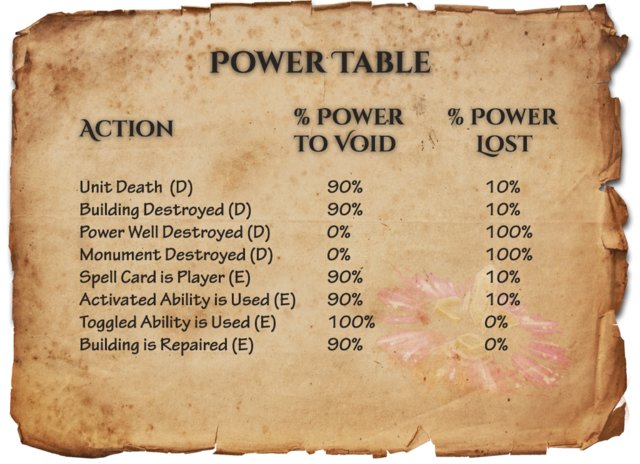 File:Powertable.png