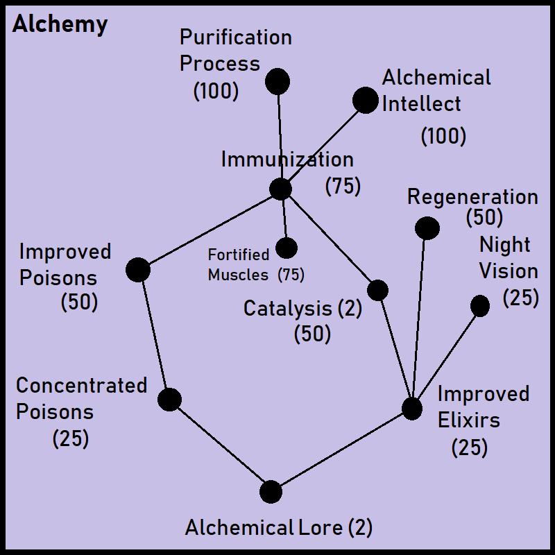 Alchemy   Skyrim Requiem Wiki   FANDOM powered by Wikia