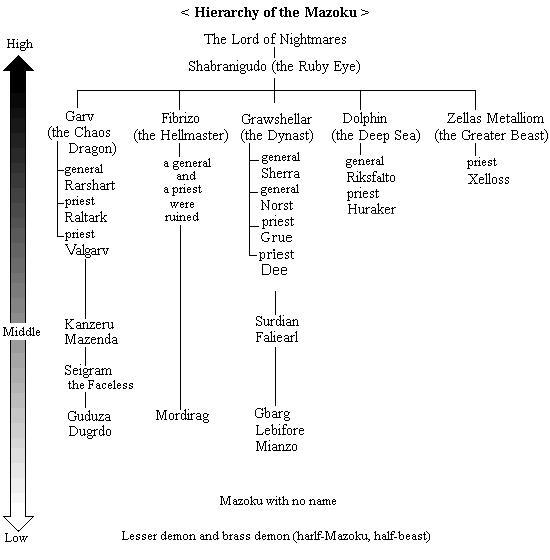 Monster Level chart