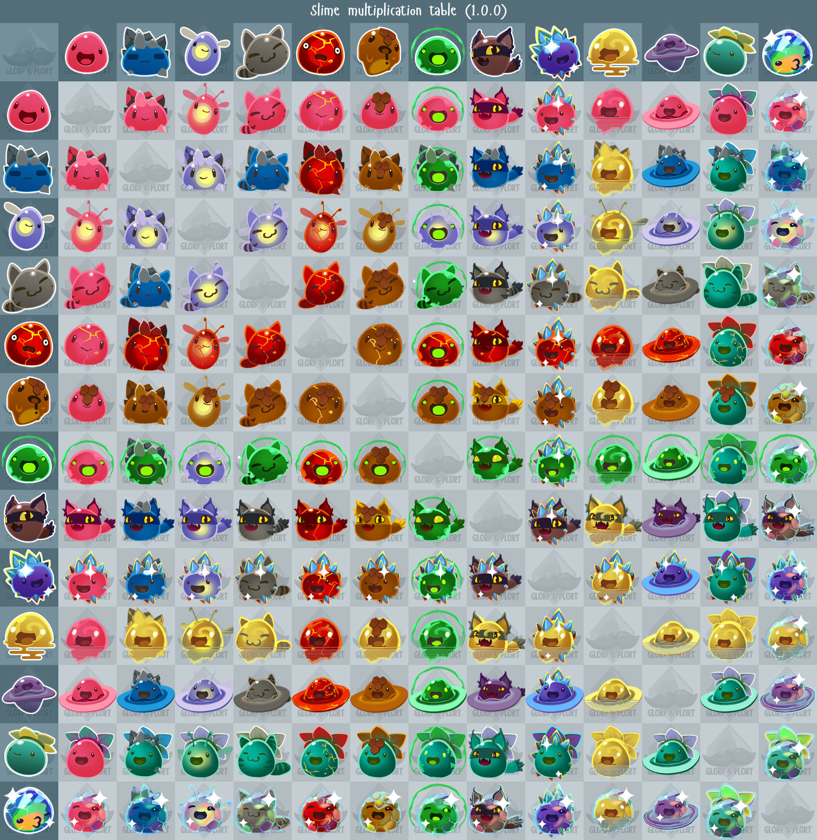 Image - Slime multiplication table.png | Slime Rancher Wikia ...