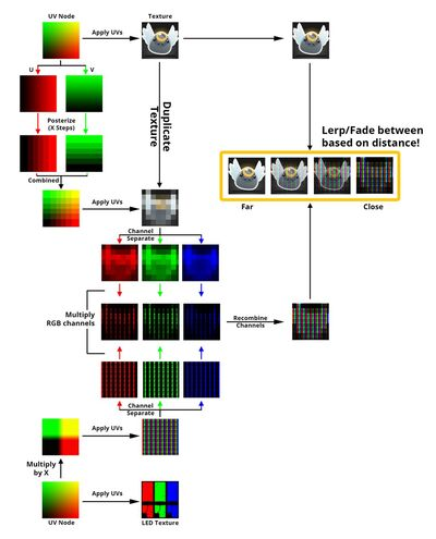 Slime Rancher Development LED shaders scheme
