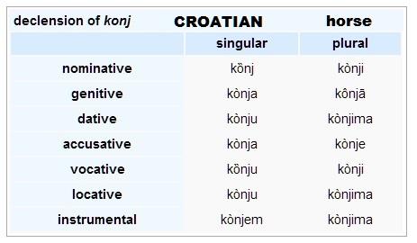 File:Horse-croatian.jpg