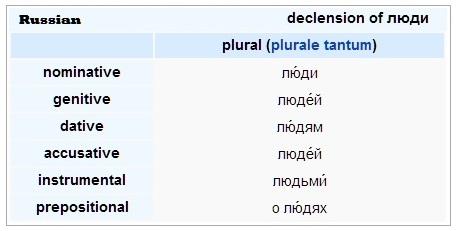 File:People-russian.jpg
