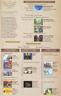 Chronologie Zelda