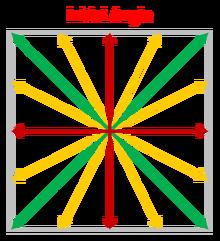 Vectoring Diagram
