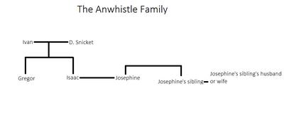 The Anwhistle Family