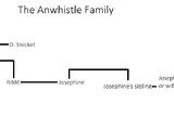 Anwhistle family