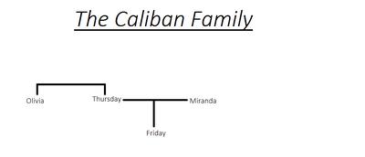 The Caliban Family
