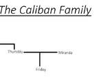 Caliban family