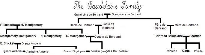 Arbre Baudelaire