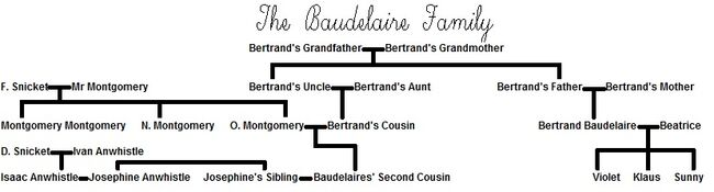 Baudelaire family | Lemony Snicket Wiki | FANDOM powered by