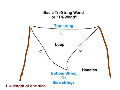 Tri-string-basic
