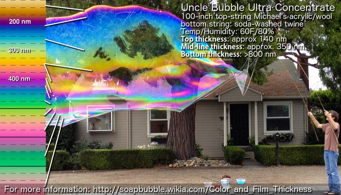 UB Color Profile Supergiant