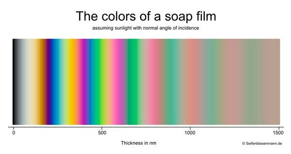 The-colors-of-a-soap-film