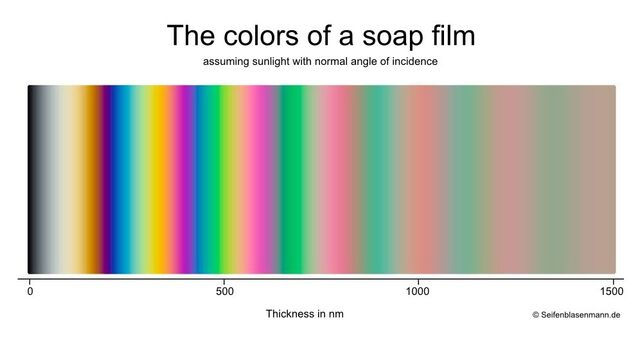 File:The-colors-of-a-soap-film.jpg