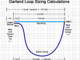 Garland Loop Sizing Calculations