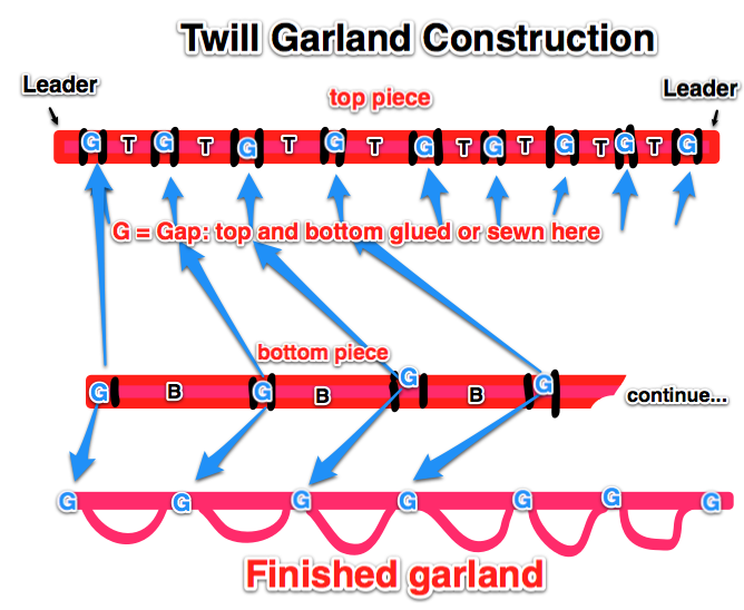 Twill garland construction
