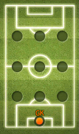 GoalkeeperPosition