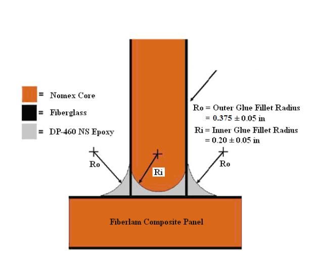 UMNSVP Glue Joint