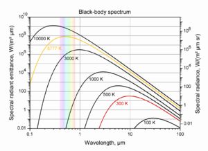 Black-body spectrum for Pyrex